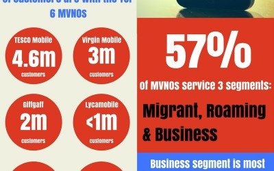 The rise and rise of MVNO