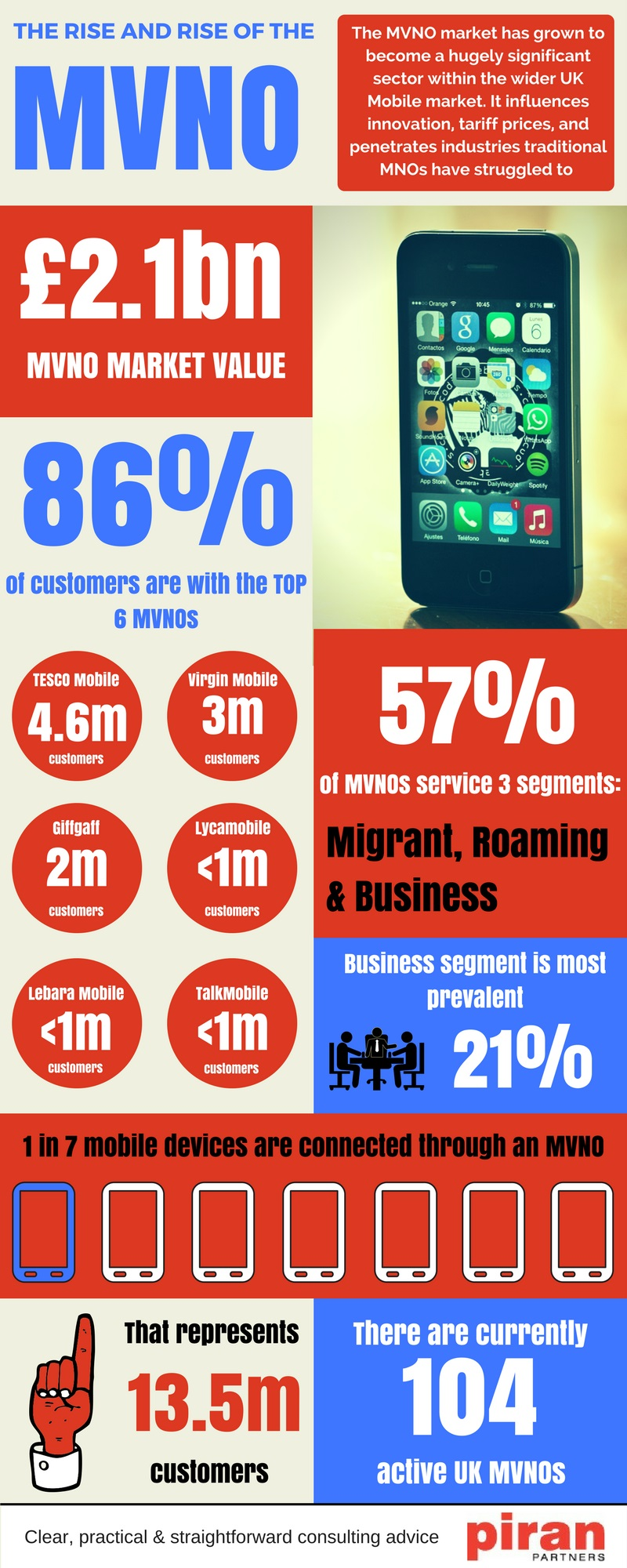 MVNO infographic